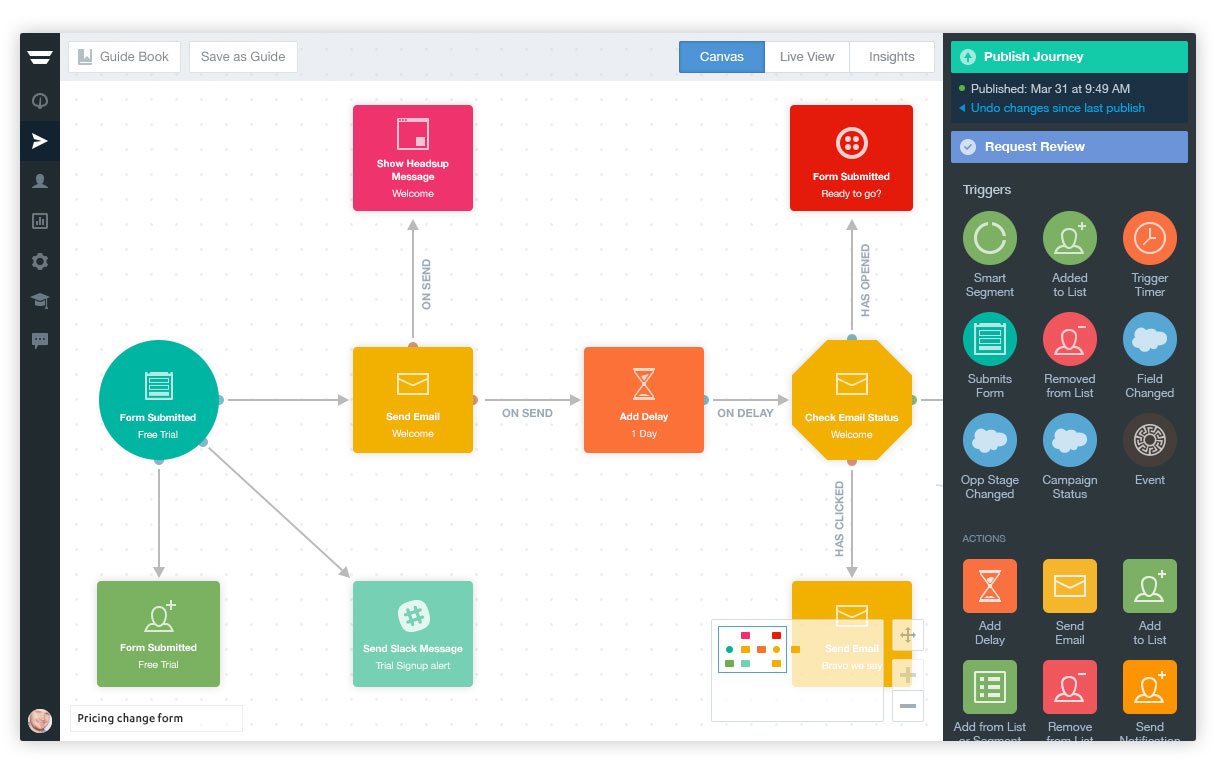 image of marketing automation customer journey