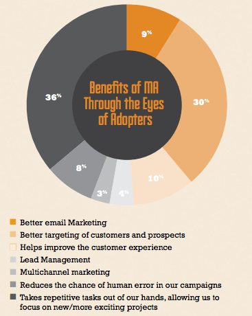 Benefits-marketing-automation
