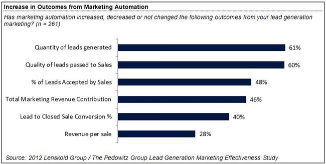 marketing-automation-increase-revenue-per-sale