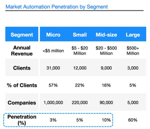 marketing-automation-penetration-by-segment