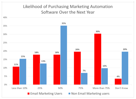 purchase-marketing-automation