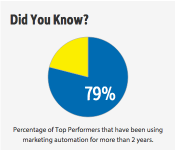 top-performers-marketing-automation