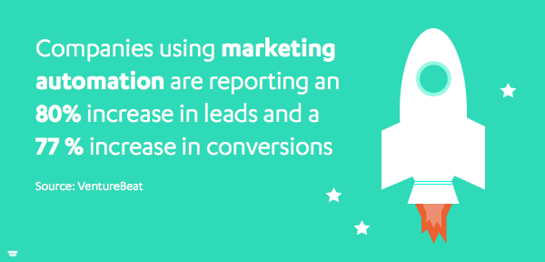 Marketing Automation Increases Leads and Conversions
