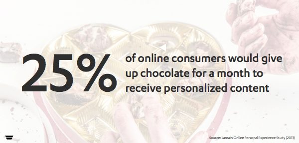 Would you give up chocolate for personalized content?