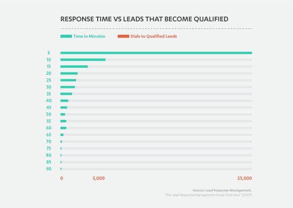 Response Time VS Leads That Become Qualified