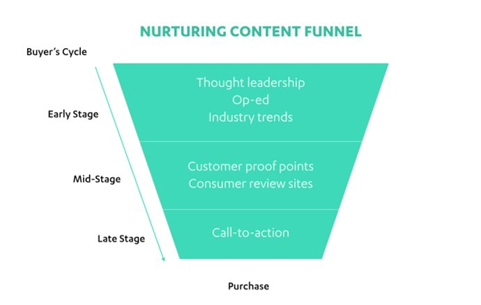 The Lead Nurturing Content Funnel