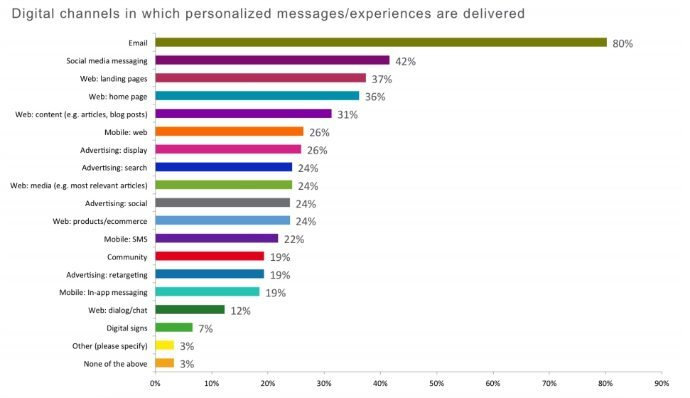 Digital Channels For Personalization