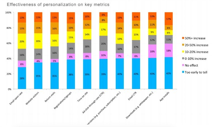 The Effectiveness Of Personalization On Key Metrics