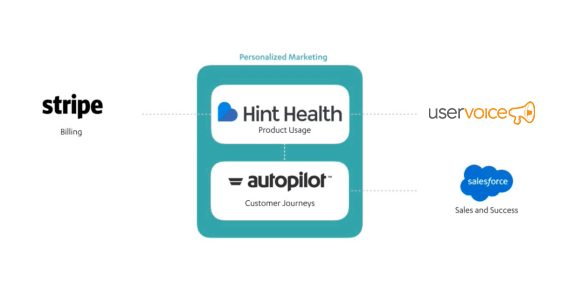 Hint Health's customer journey marketing stack