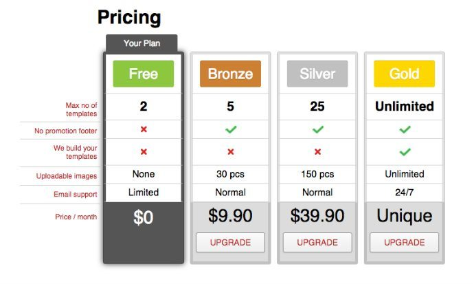 EDM email editor pricing