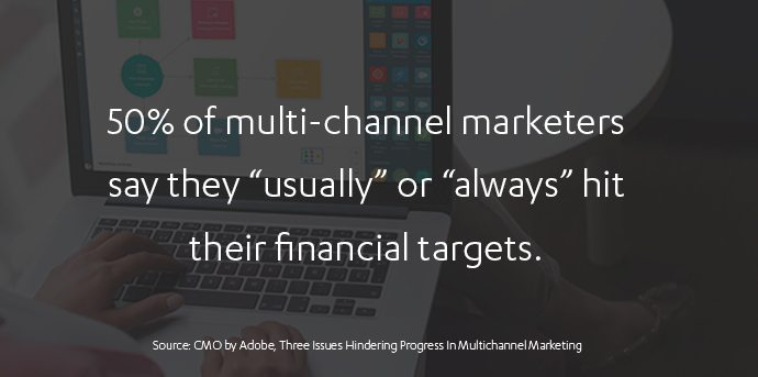 Multi-channel marketing statistics