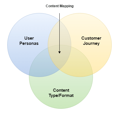 Content mapping diagram