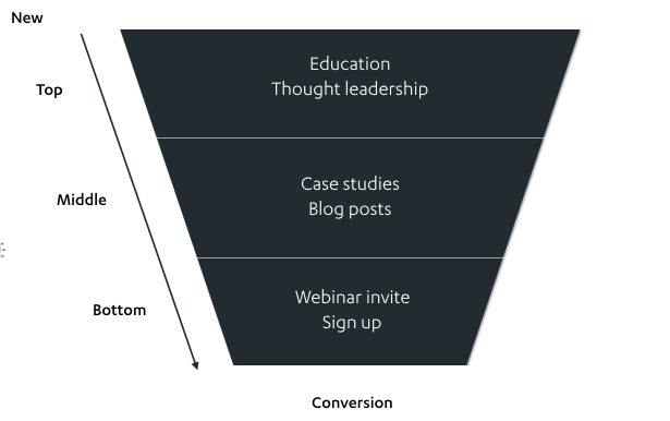 Instapage content funnel
