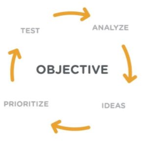 Objective based testing process