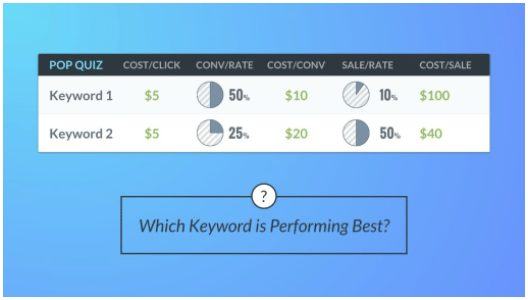 Keyword comparison results with sales rates