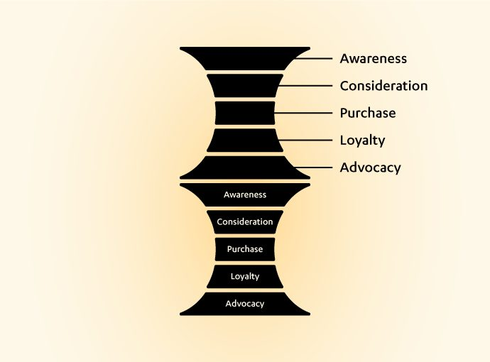 marketing funnel 02