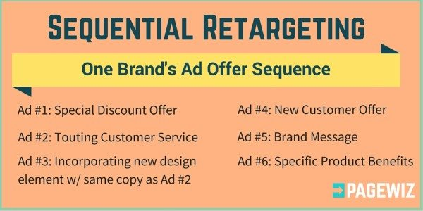 what is sequential retargeting 600x300