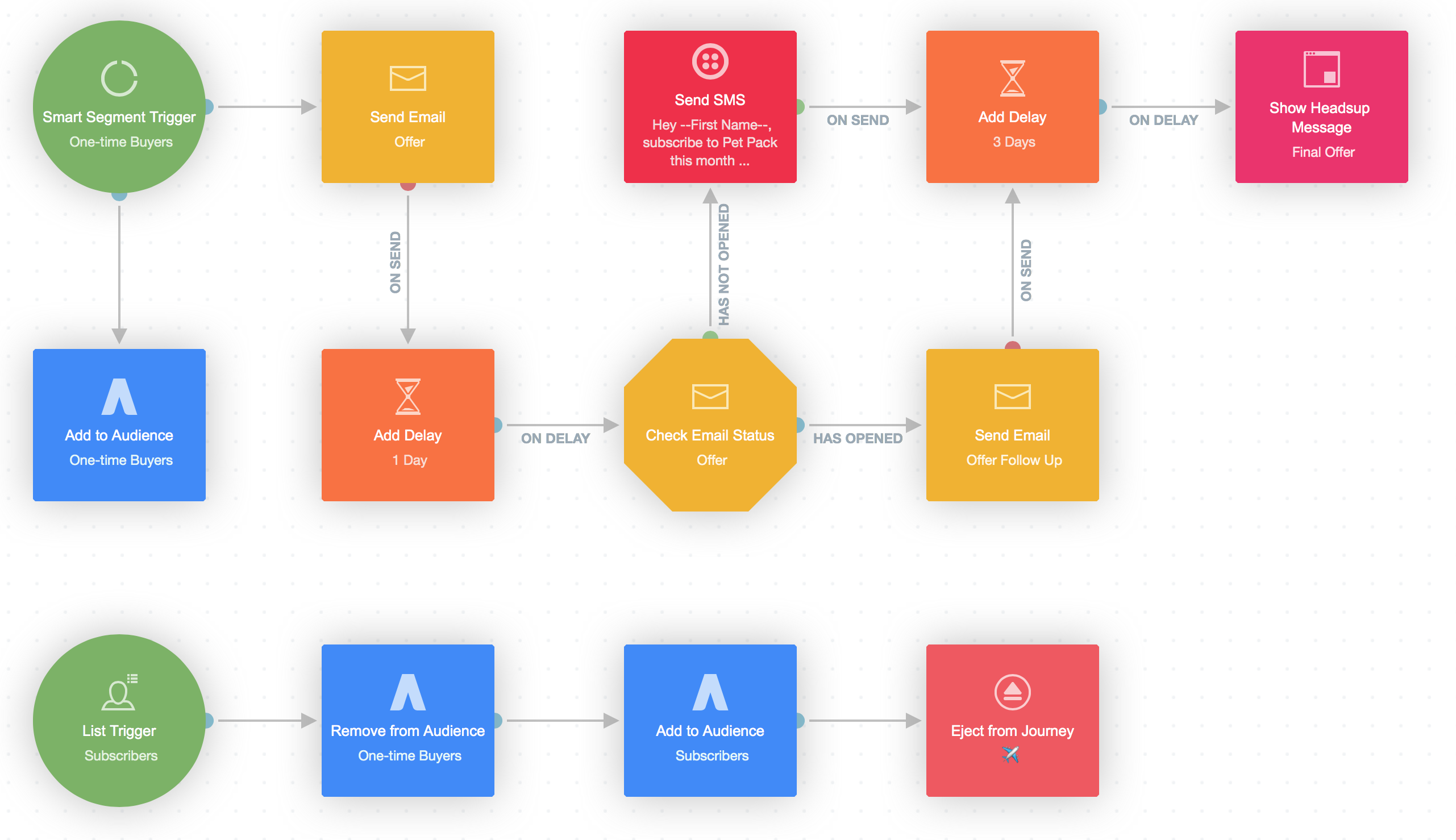 Autopilot journey using AdWords audience shape