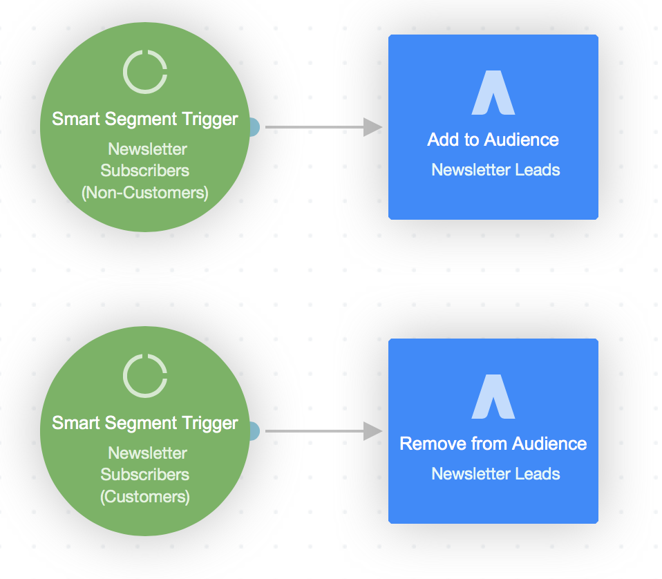 Google Adwords Audience shape